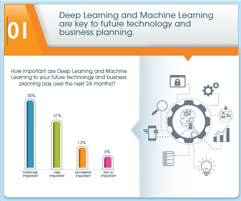 How Machine Learning Changes the Game for Business and Information Management