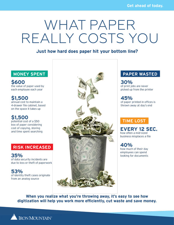 What-Paper-Really-Costs-You
