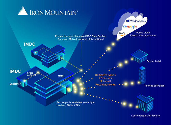 Iron Mountain Data Centers - Network Story