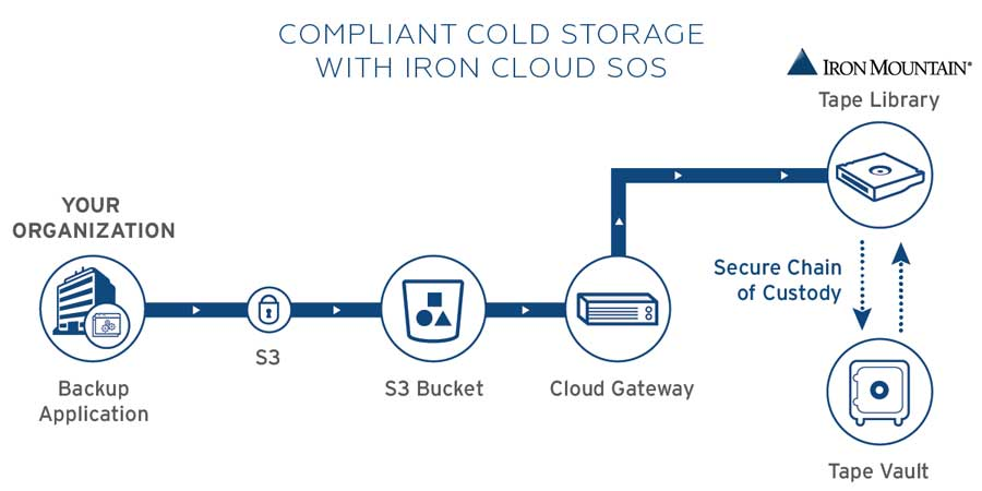 Iron Mountain Secure Offline storage - how it works