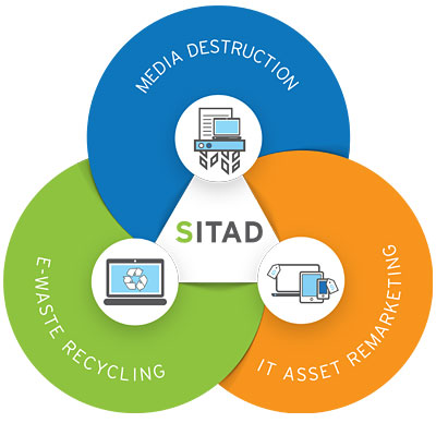 3 SITAD services- Iron Mountain IT Asset Disposition