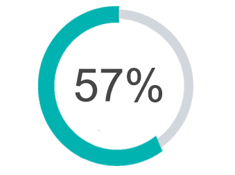 Graph showing 57% full