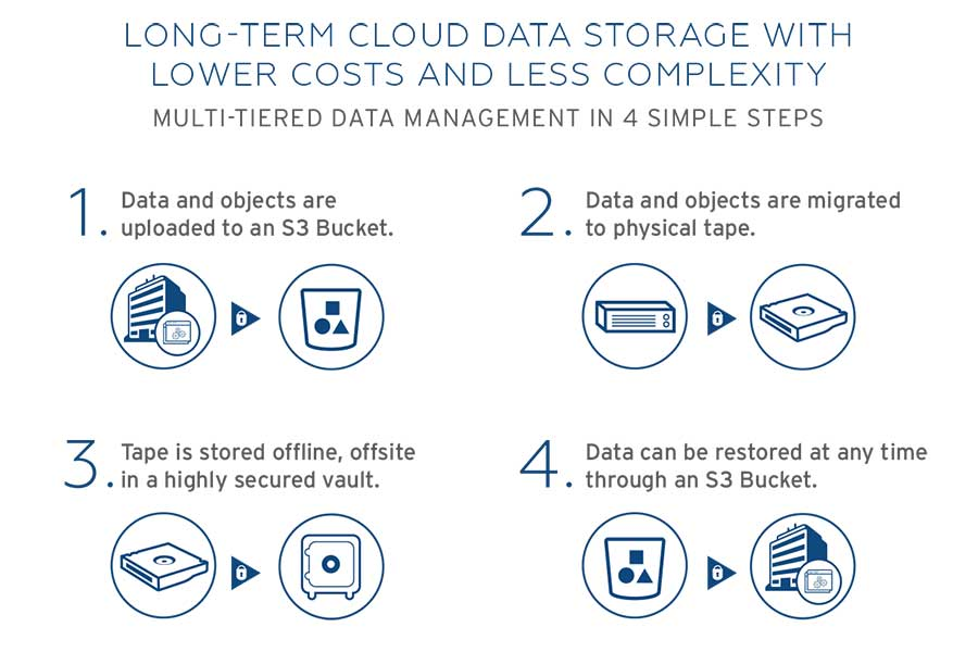 Long-Term Cloud Data Storage with Lower Costs and Less Complexity