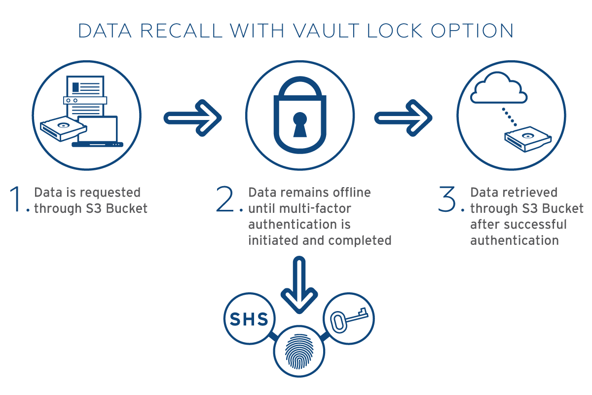 IRON CLOUD Secure Offline Storage (SOS) WITH VAULT LOCK - HOW IT WORKS