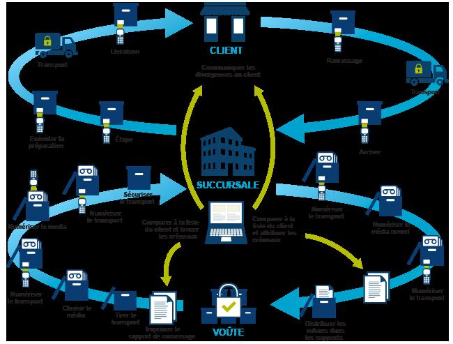 secure tape transport tape workflow diagram