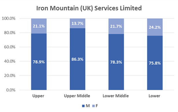IM UK limited services chart