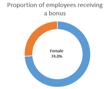 proportion-employees-receiving-bonus-female
