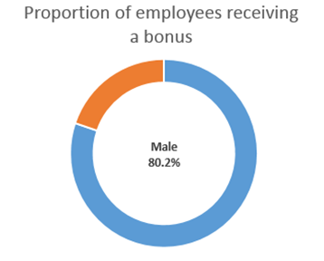 proportion-employees-receiving-bonus-male