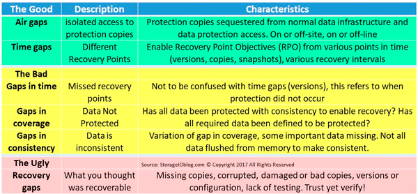 Various data protection gaps including good, bad and ugly as well as air gaps which are good.
